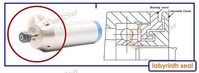 3.2kw ER20 water cooled spindle, VFD (2)