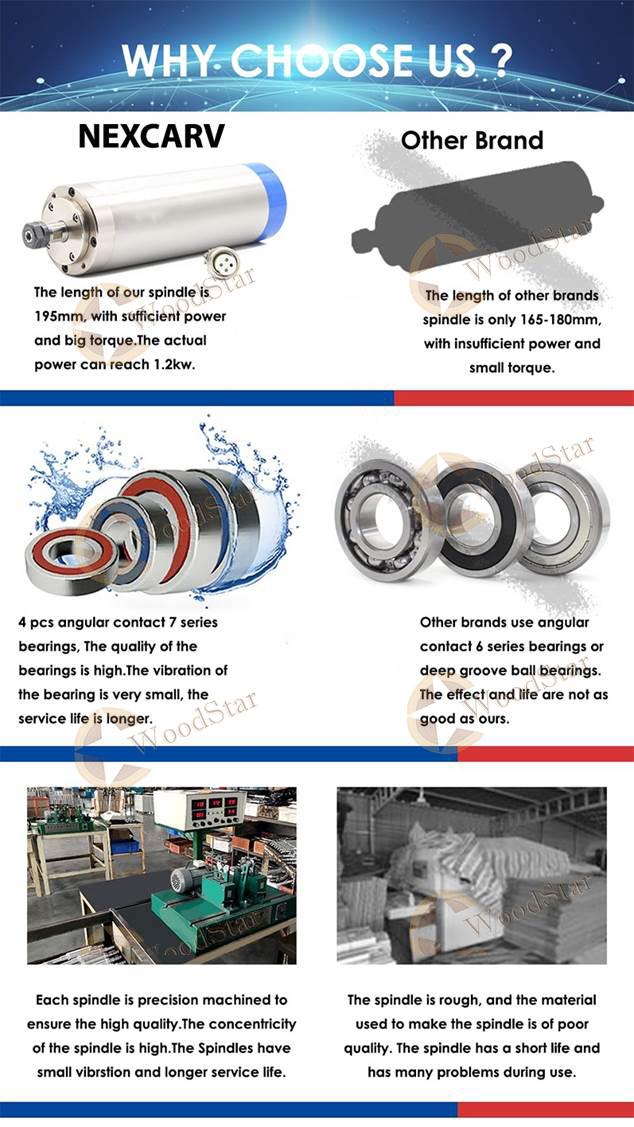 3.2kw ER20 water cooled spindle, VFD (31)